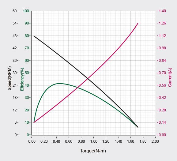 성능그래프