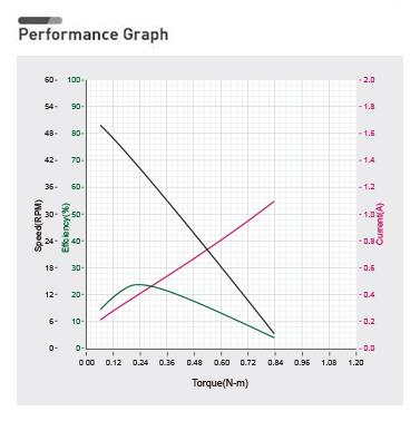 xl430_w250_performance_graph.png